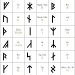 """Runes """"armanen"""" découvertes dans une vision par Guido """"von"""" List"""